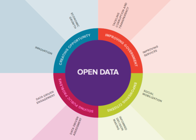impact-of-open-data